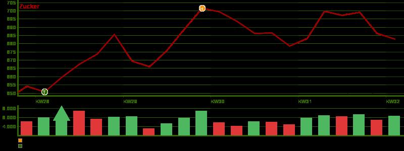 Die aktuellsten Preise für Zucker an der EUREX: Echtzeitkurse, Charts, Analysen und Marktberichte finden Sie hier in der Rubrik Markt & Preis.